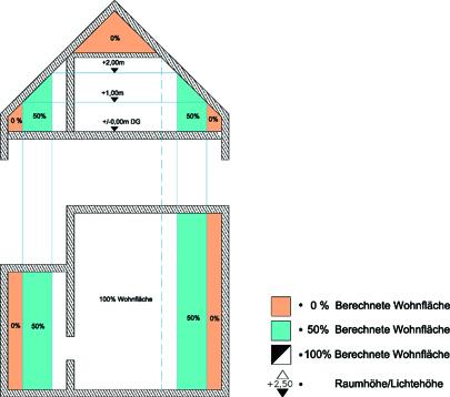 raumh he wohnung vermessen. Black Bedroom Furniture Sets. Home Design Ideas